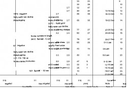 Cotton Plant Description and Water Stress Analysis; Moree 1987/8.