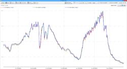 Dataview: Air Temperature