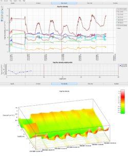 2D and 3D graph of flux density