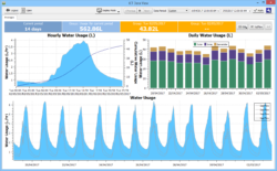 Dataview: Sap Flow Water Usage Display - Averaging