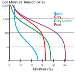 Examples of soil water characteristic curves for sand, clay, clay loam and peat (SEC https://www.soilmoisture.com/Complete-Lab-Systems/)